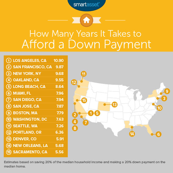 How Long Do You Need to Work for That Down Payment?